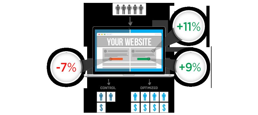 cro website optimization